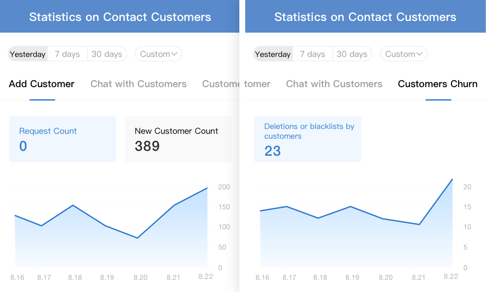 - Added statistics on Add Customer and Customer Churn in Statistics on Contact Customers. Admins can get a more complete picture of members' contact with customers.